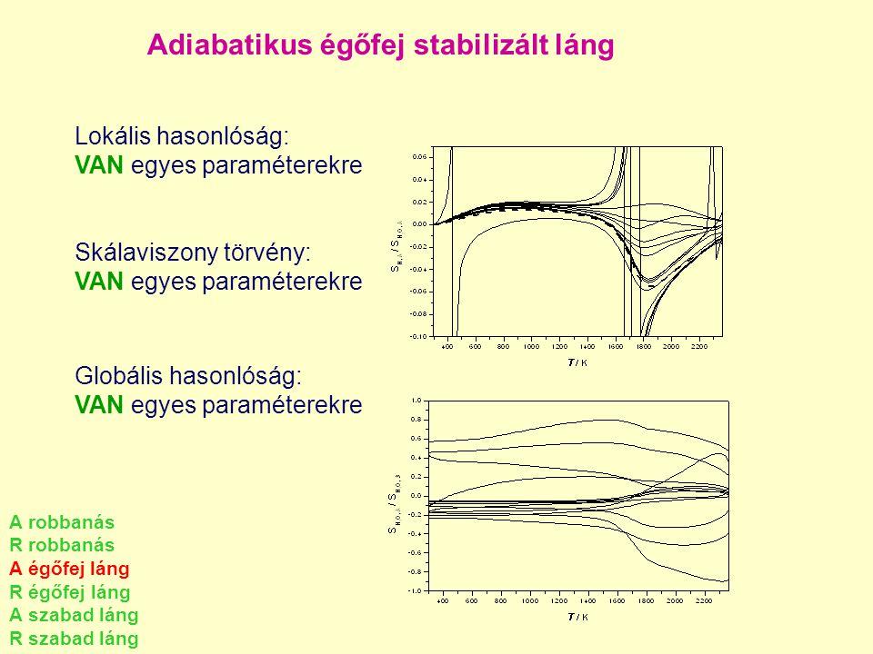 Adiabatikus égőfej stabilizált láng Lokális hasonlóság: VAN egyes paraméterekre Skálaviszony törvény: VAN egyes paraméterekre Globális hasonlóság: VAN