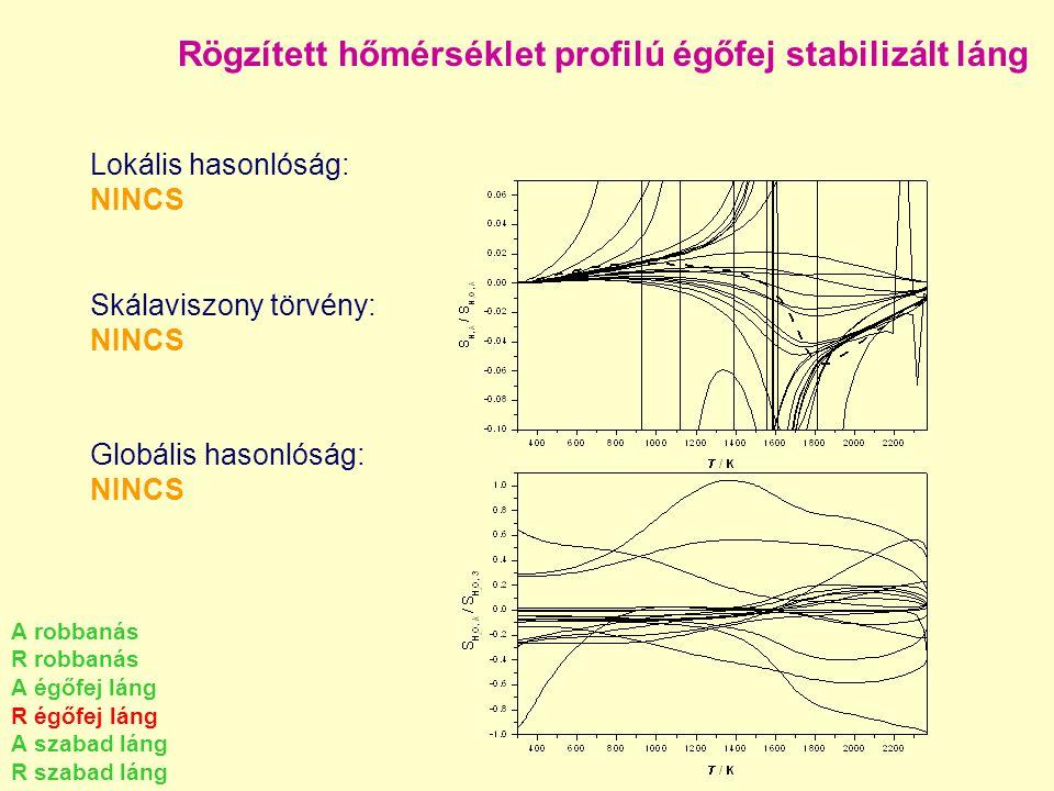 Rögzített hőmérséklet profilú égőfej stabilizált láng Lokális hasonlóság: NINCS Skálaviszony törvény: NINCS Globális hasonlóság: NINCS A robbanás R ro