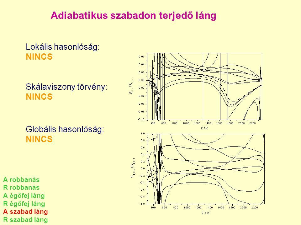 Adiabatikus szabadon terjedő láng Lokális hasonlóság: NINCS Skálaviszony törvény: NINCS Globális hasonlóság: NINCS A robbanás R robbanás A égőfej láng
