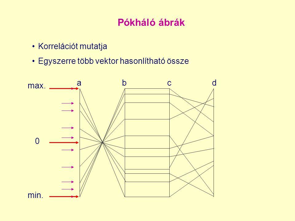 Pókháló ábrák Korrelációt mutatja Egyszerre több vektor hasonlítható össze a b c d max. 0 min.