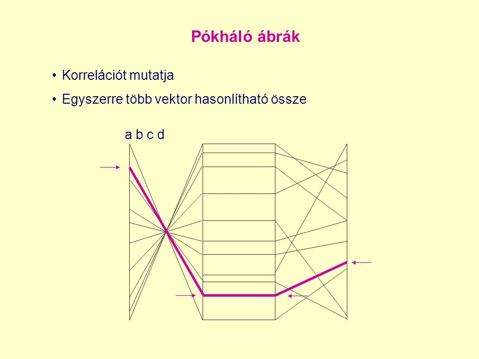 a b c d Pókháló ábrák Korrelációt mutatja Egyszerre több vektor hasonlítható össze