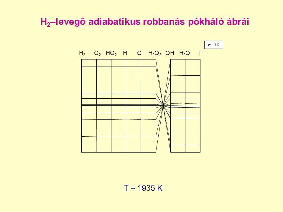 H2H2 O 2 HO 2 H O H 2 O 2 OH H 2 O T H 2 –levegő adiabatikus robbanás pókháló ábrái T = 1935 K  =1.0