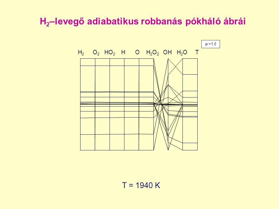 T = 1940 K  =1.0 H 2 –levegő adiabatikus robbanás pókháló ábrái H2H2 O 2 HO 2 H O H 2 O 2 OH H 2 O T