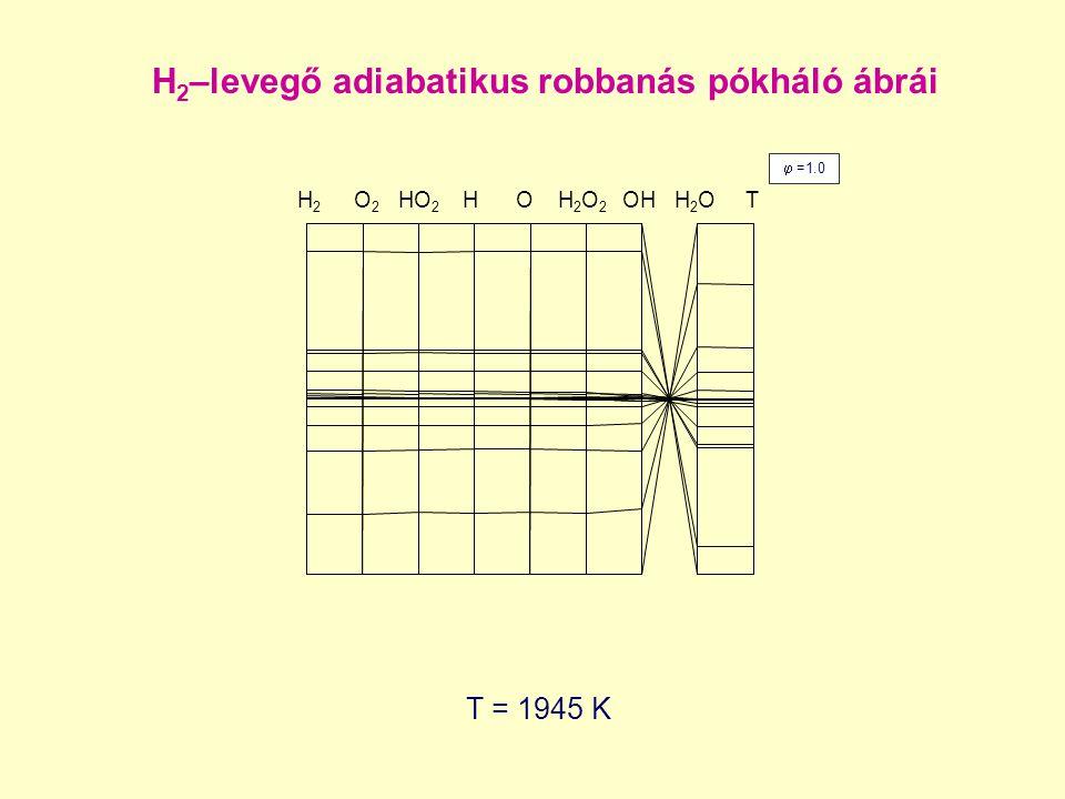 T = 1945 K  =1.0 H 2 –levegő adiabatikus robbanás pókháló ábrái H2H2 O 2 HO 2 H O H 2 O 2 OH H 2 O T