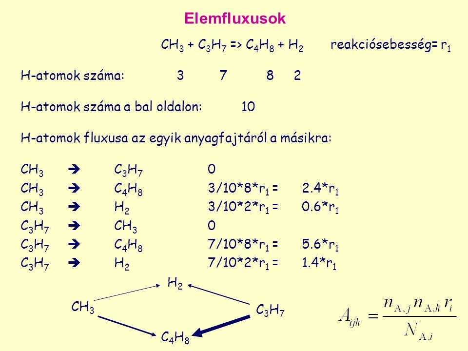 CH 3 + C 3 H 7 => C 4 H 8 + H 2 reakciósebesség= r 1 H-atomok száma: 3 7 8 2 H-atomok száma a bal oldalon: 10 H-atomok fluxusa az egyik anyagfajtáról