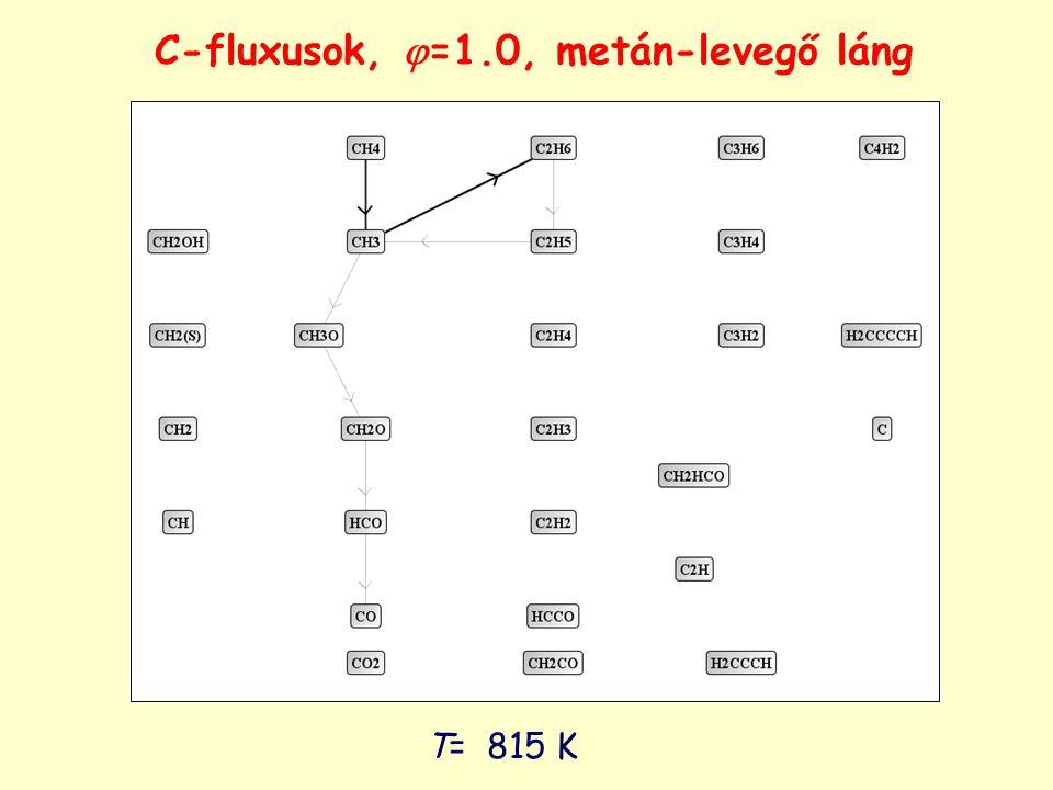 C-fluxusok,  =1.0, metán-levegő láng T= 815 K