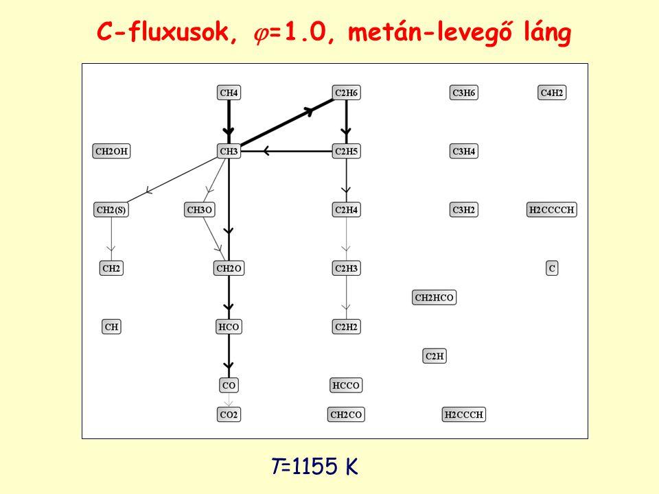 T=1155 K C-fluxusok,  =1.0, metán-levegő láng