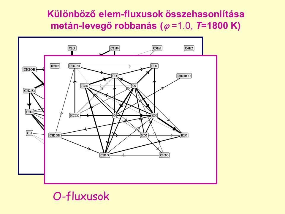 O-fluxusok Különböző elem-fluxusok összehasonlítása metán-levegő robbanás (  =1.0, T=1800 K)