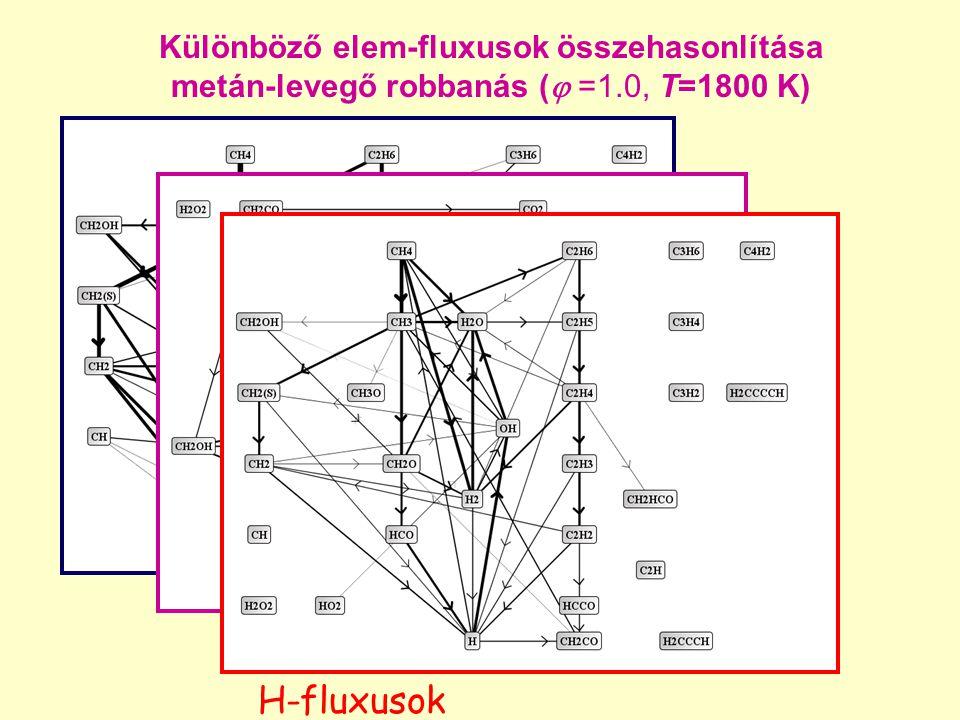 Különböző elem-fluxusok összehasonlítása metán-levegő robbanás (  =1.0, T=1800 K) H-fluxusok