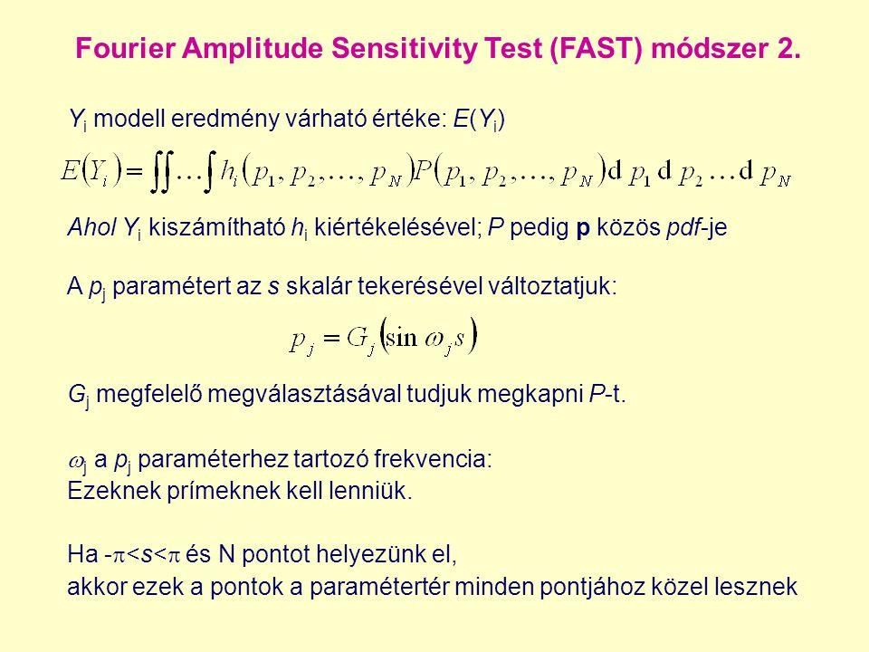 Fourier Amplitude Sensitivity Test (FAST) módszer 2. Y i modell eredmény várható értéke: E(Y i ) A p j paramétert az s skalár tekerésével változtatjuk