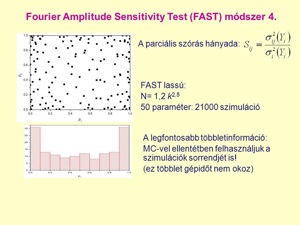 Fourier Amplitude Sensitivity Test (FAST) módszer 4. A parciális szórás hányada: A legfontosabb többletinformáció: MC-vel ellentétben felhasználjuk a