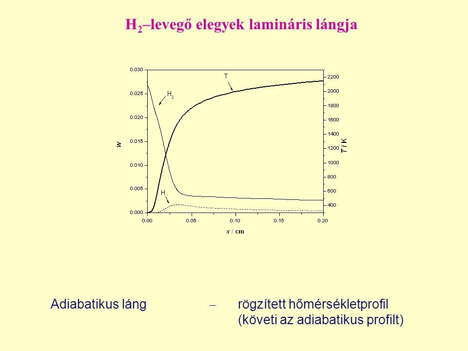 H 2 –levegő elegyek lamináris lángja Adiabatikus láng  rögzített hőmérsékletprofil (követi az adiabatikus profilt)