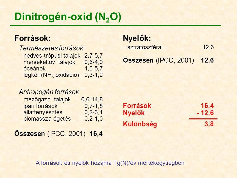 Nyelők: sztratoszféra12,6 Összesen (IPCC, 2001)12,6 Források16,4 Nyelők- 12,6 Különbség3,8 Dinitrogén-oxid (N 2 O) Források: Természetes források nedv