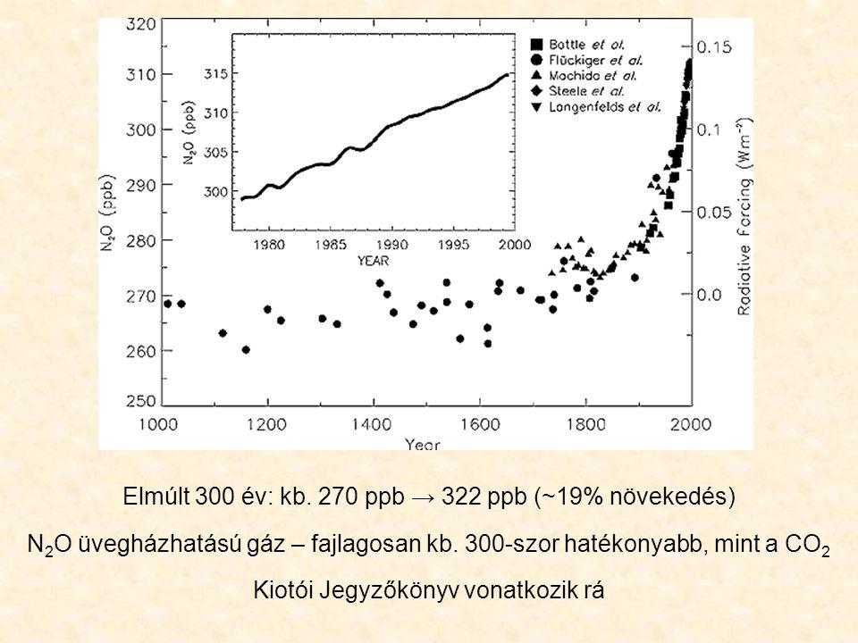 Elmúlt 300 év: kb. 270 ppb → 322 ppb (~19% növekedés) N 2 O üvegházhatású gáz – fajlagosan kb. 300-szor hatékonyabb, mint a CO 2 Kiotói Jegyzőkönyv vo