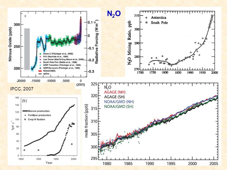 IPCC, 2007 0 (2005) -5000-10000-15000-20000 N2ON2O
