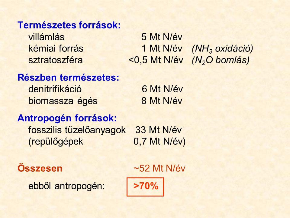 Természetes források: villámlás 5 Mt N/év kémiai forrás 1 Mt N/év(NH 3 oxidáció) sztratoszféra <0,5 Mt N/év(N 2 O bomlás) Részben természetes: denitri