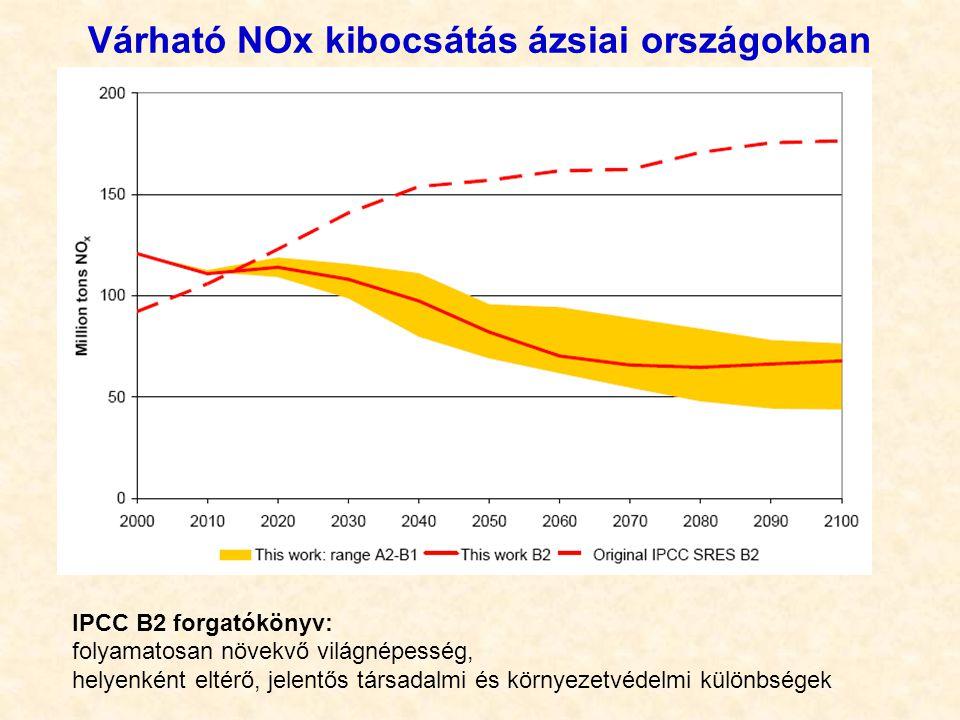 Várható NOx kibocsátás ázsiai országokban IPCC B2 forgatókönyv: folyamatosan növekvő világnépesség, helyenként eltérő, jelentős társadalmi és környeze