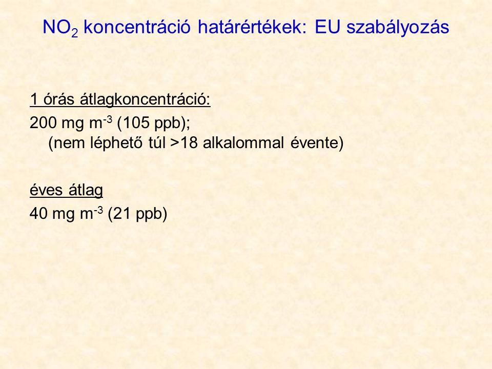 NO 2 koncentráció határértékek: EU szabályozás 1 órás átlagkoncentráció: 200 mg m -3 (105 ppb); (nem léphető túl >18 alkalommal évente) éves átlag 40