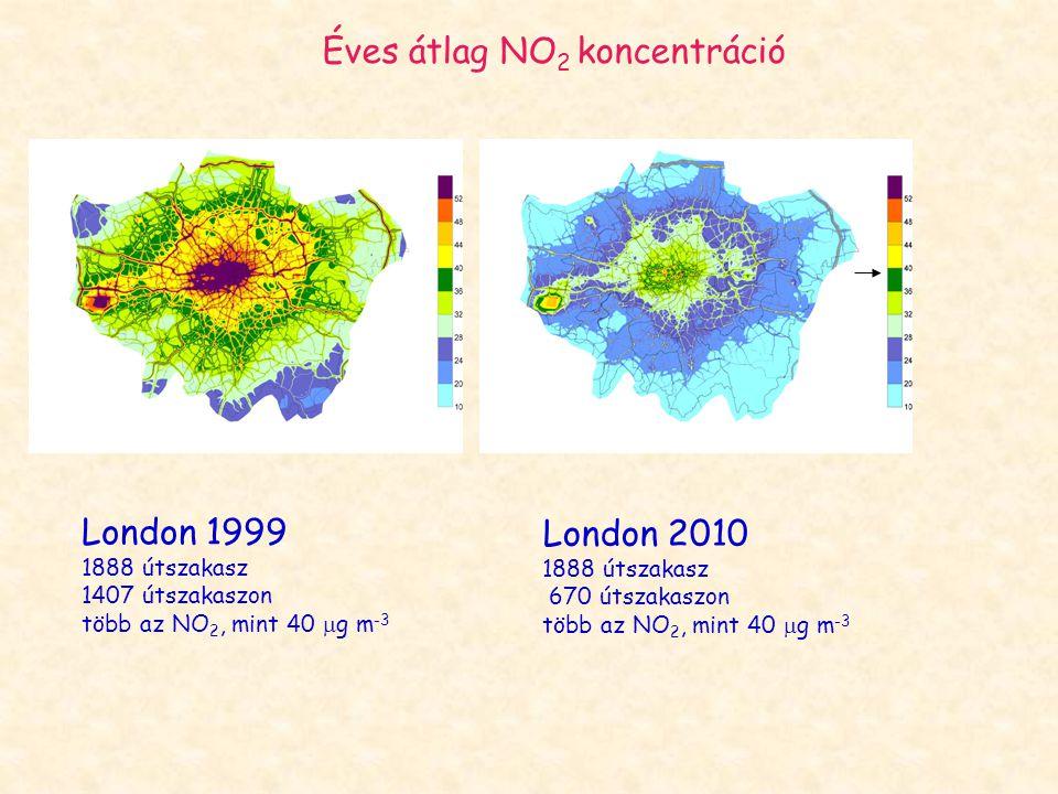 Éves átlag NO 2 koncentráció London 1999 1888 útszakasz 1407 útszakaszon több az NO 2, mint 40  g m -3 London 2010 1888 útszakasz 670 útszakaszon töb