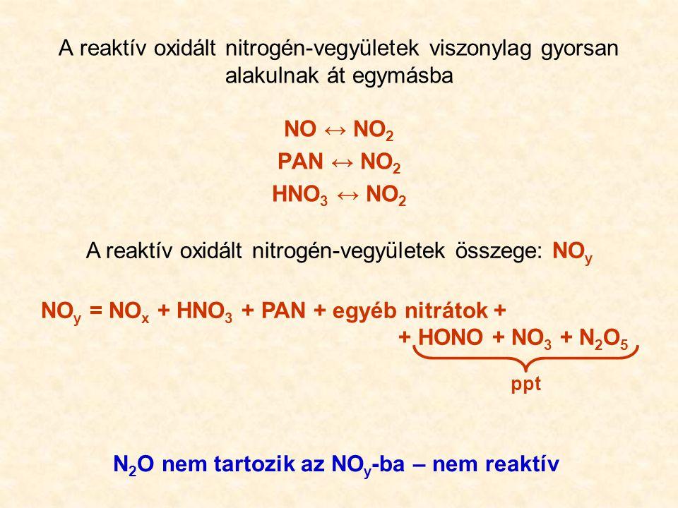 A reaktív oxidált nitrogén-vegyületek viszonylag gyorsan alakulnak át egymásba NO ↔ NO 2 PAN ↔ NO 2 HNO 3 ↔ NO 2 A reaktív oxidált nitrogén-vegyületek