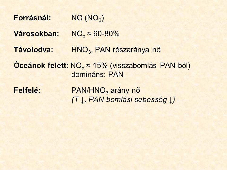 Forrásnál: NO (NO 2 ) Városokban: NO x ≈ 60-80% Távolodva: HNO 3, PAN részaránya nő Óceánok felett: NO x ≈ 15% (visszabomlás PAN-ból) domináns: PAN Fe