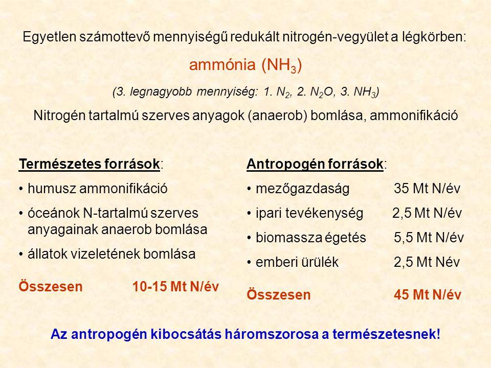 Egyetlen számottevő mennyiségű redukált nitrogén-vegyület a légkörben: ammónia (NH 3 ) (3. legnagyobb mennyiség: 1. N 2, 2. N 2 O, 3. NH 3 ) Nitrogén