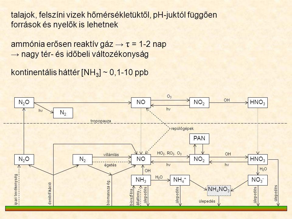 N2ON2ONONO 2 HNO 3 PAN NO 2 NOHNO 3 N2ON2ON2N2 NH 3 NH 4 + NO 3 - N2N2 O3O3 hνhν hνhν OH repülôgépek villámlás égetés HO 2, RO 2, O 3 hνhν OH denitrif