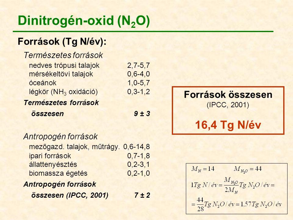 Dinitrogén-oxid (N 2 O) Források (Tg N/év): Természetes források nedves trópusi talajok2,7-5,7 mérsékeltövi talajok0,6-4,0 óceánok1,0-5,7 légkör (NH 3