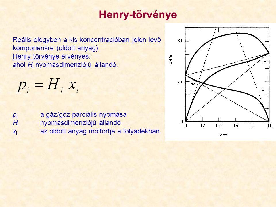 Henry-törvénye Reális elegyben a kis koncentrációban jelen levő komponensre (oldott anyag) Henry törvénye érvényes: ahol H i nyomásdimenziójú állandó.