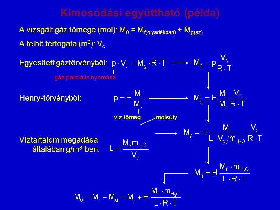Kimosódási együttható (példa) A vizsgált gáz tömege (mol): M 0 = M f(olyadékban) + M g(áz) A felhő térfogata (m 3 ): V c Egyesített gáztörvényből: Hen