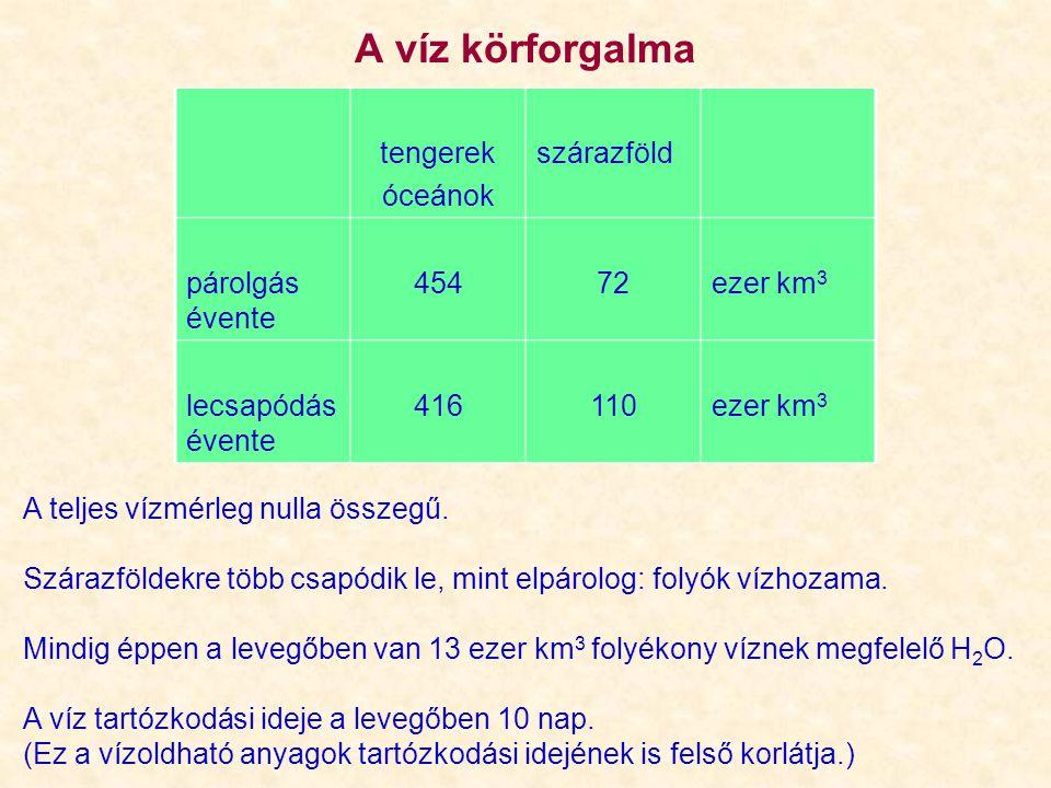 [H 2 O.CO 2 ] = 0,011 mól dm -3 K= [H 2 O.
