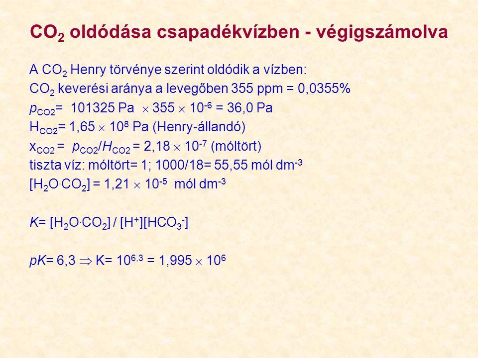 A CO 2 Henry törvénye szerint oldódik a vízben: CO 2 keverési aránya a levegőben 355 ppm = 0,0355% p CO2 = 101325 Pa  355  10 -6 = 36,0 Pa H CO2 = 1,65  10 8 Pa (Henry-állandó) x CO2 = p CO2 /H CO2 = 2,18  10 -7 (móltört) tiszta víz: móltört= 1; 1000/18= 55,55 mól dm -3 [H 2 O.