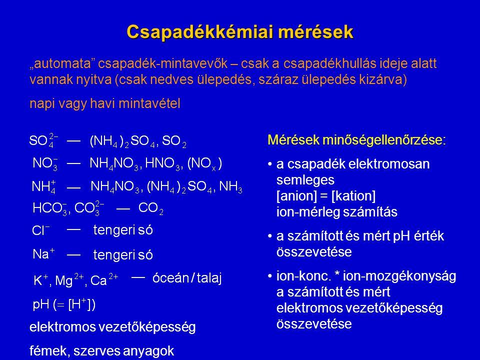 """Csapadékkémiai mérések """"automata csapadék-mintavevők – csak a csapadékhullás ideje alatt vannak nyitva (csak nedves ülepedés, száraz ülepedés kizárva) napi vagy havi mintavétel — — — — — — — elektromos vezetőképesség fémek, szerves anyagok Mérések minőségellenőrzése: a csapadék elektromosan semleges [anion] = [kation] ion-mérleg számítás a számított és mért pH érték összevetése ion-konc."""