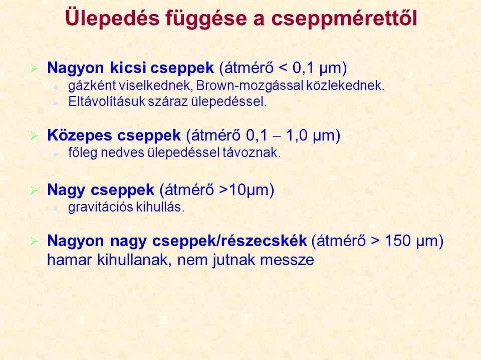 A csapadékkémiai vizsgálatok   a nedves ülepedés hasznos (pl.