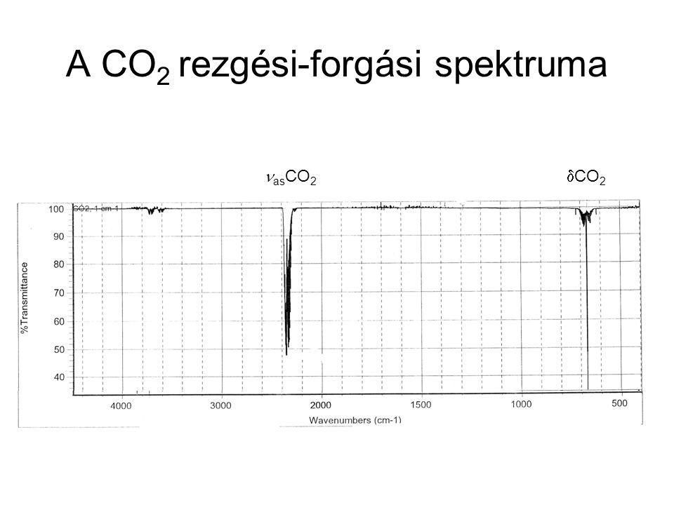 A CO 2 rezgési-forgási spektruma  CO 2 as CO 2