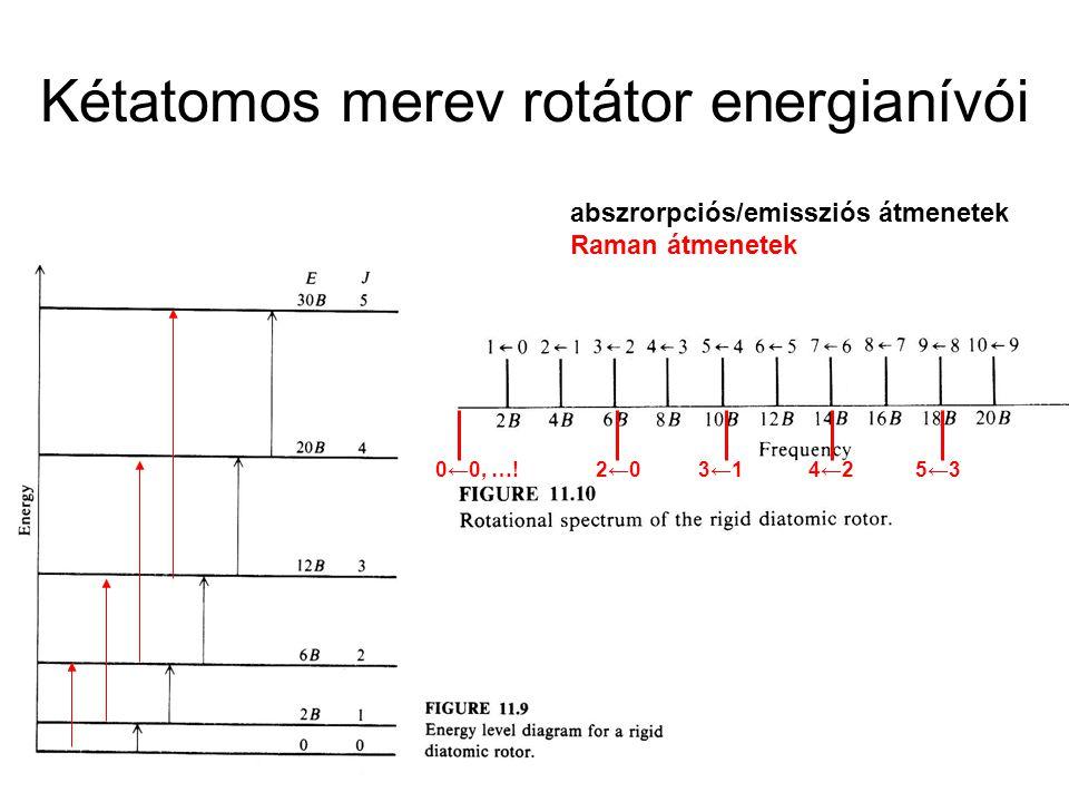 abszrorpciós/emissziós átmenetek Raman átmenetek 0←0, …! 2←03←14←25←3
