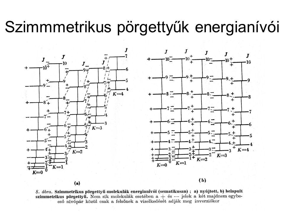 Szimmmetrikus pörgettyűk energianívói