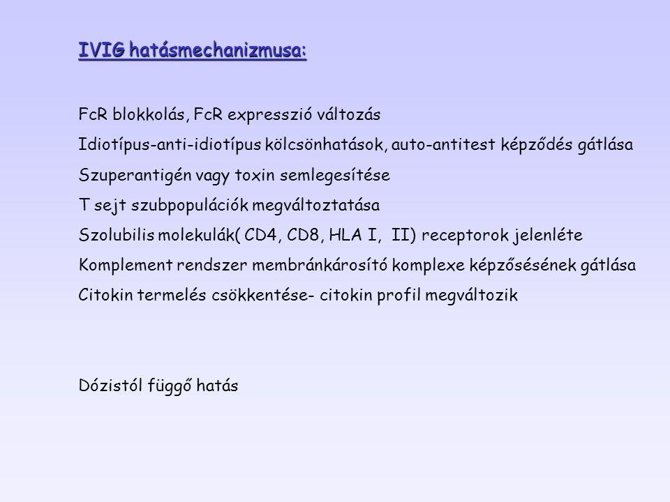 IVIG hatásmechanizmusa: FcR blokkolás, FcR expresszió változás Idiotípus-anti-idiotípus kölcsönhatások, auto-antitest képződés gátlása Szuperantigén v
