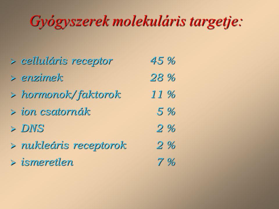 Gyógyszerek molekuláris targetje:  celluláris receptor45 %  enzimek28 %  hormonok/faktorok11 %  ion csatornák 5 %  DNS 2 %  nukleáris receptorok
