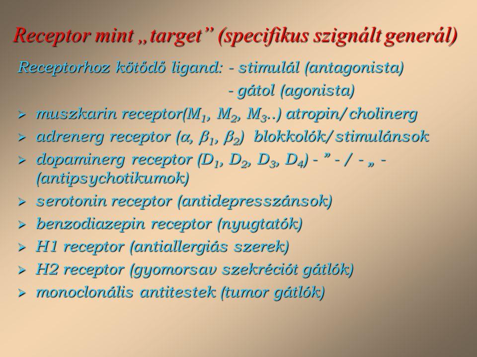 """Receptor mint """"target"""" (specifikus szignált generál) Receptorhoz kötődő ligand: - stimulál (antagonista) - gátol (agonista) - gátol (agonista)  muszk"""