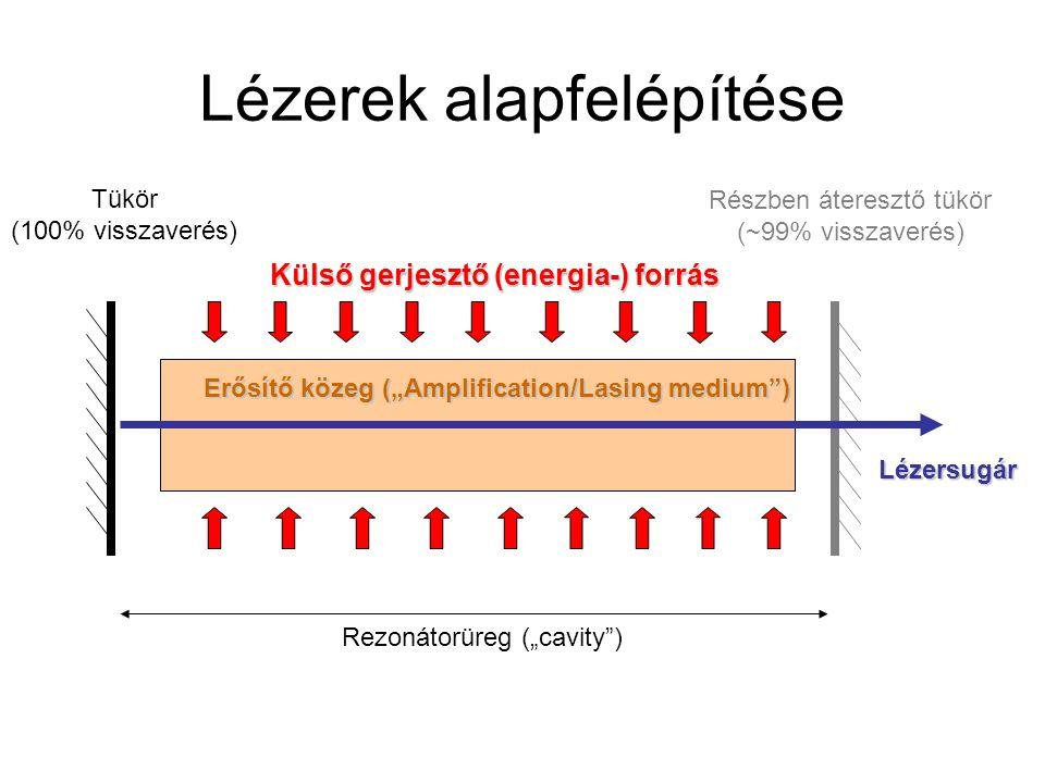 """Lézerek alapfelépítése Külső gerjesztő (energia-) forrás Rezonátorüreg (""""cavity ) Tükör (100% visszaverés) Részben áteresztő tükör (~99% visszaverés) Lézersugár Erősítő közeg (""""Amplification/Lasing medium )"""