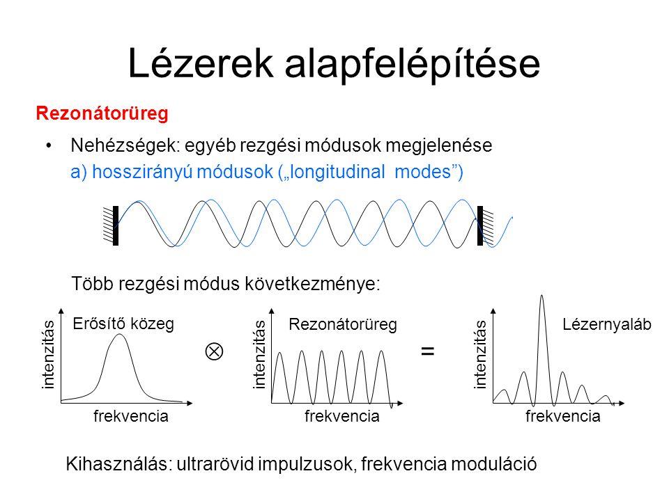 """Lézerek alapfelépítése Nehézségek: egyéb rezgési módusok megjelenése a) hosszirányú módusok (""""longitudinal modes ) Rezonátorüreg Több rezgési módus következménye: frekvencia intenzitás frekvencia intenzitás  = frekvencia intenzitás Erősítő közeg RezonátorüregLézernyaláb Kihasználás: ultrarövid impulzusok, frekvencia moduláció"""