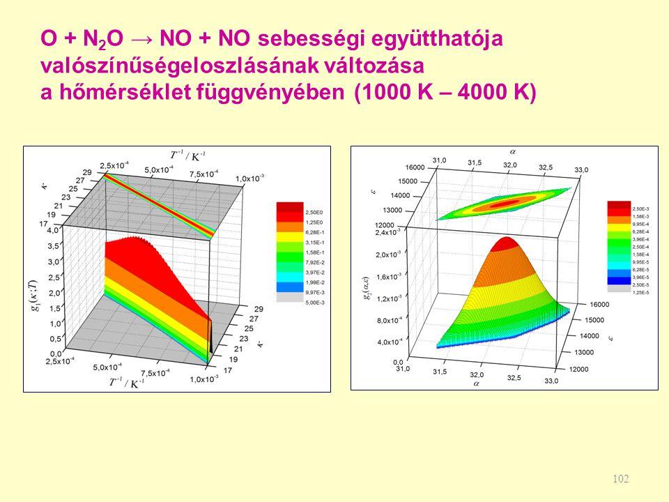 O + N 2 O → NO + NO sebességi együtthatója valószínűségeloszlásának változása a hőmérséklet függvényében (1000 K – 4000 K) 102