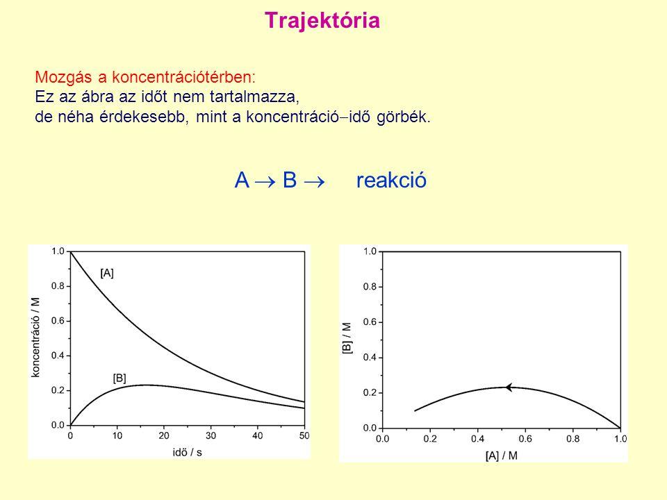 Trajektória Mozgás a koncentrációtérben: Ez az ábra az időt nem tartalmazza, de néha érdekesebb, mint a koncentráció  idő görbék. A  B  reakció