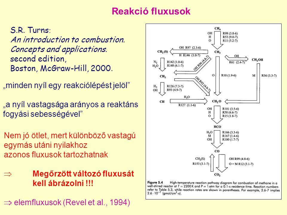 """Reakció fluxusok """"minden nyíl egy reakciólépést jelöl"""" """"a nyíl vastagsága arányos a reaktáns fogyási sebességével"""" S.R. Turns : An introduction to com"""