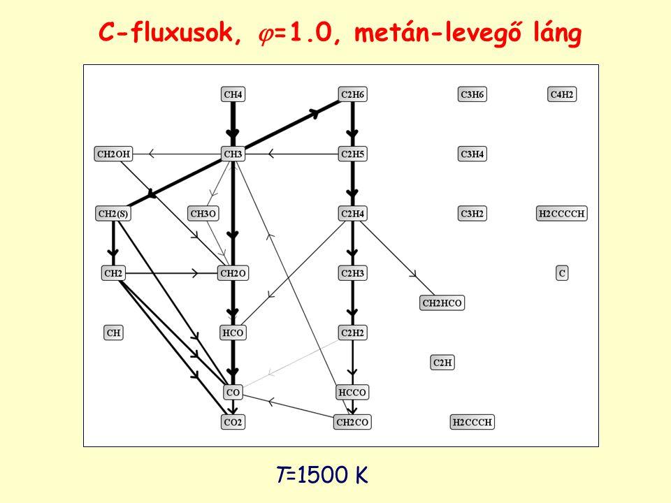 T=1500 K C-fluxusok,  =1.0, metán-levegő láng