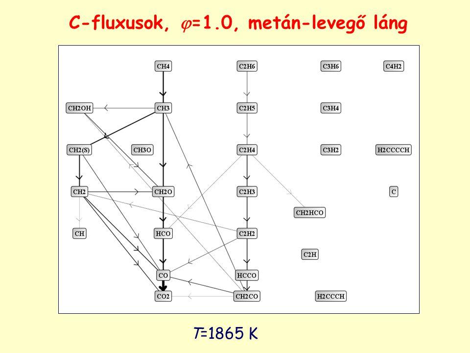 T=1865 K C-fluxusok,  =1.0, metán-levegő láng
