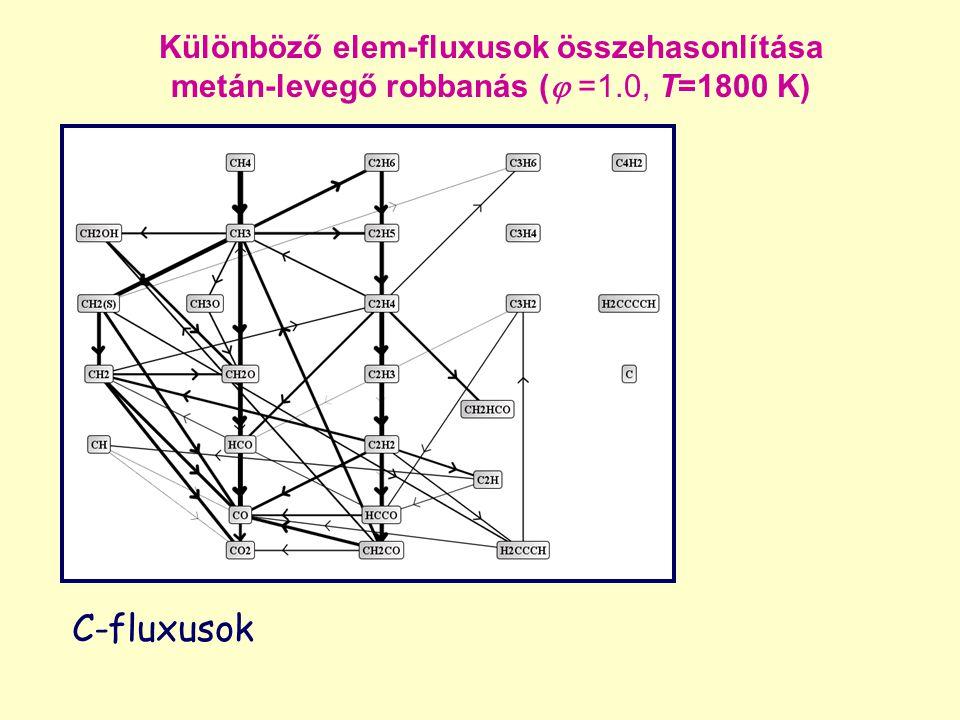 C-fluxusok Különböző elem-fluxusok összehasonlítása metán-levegő robbanás (  =1.0, T=1800 K)