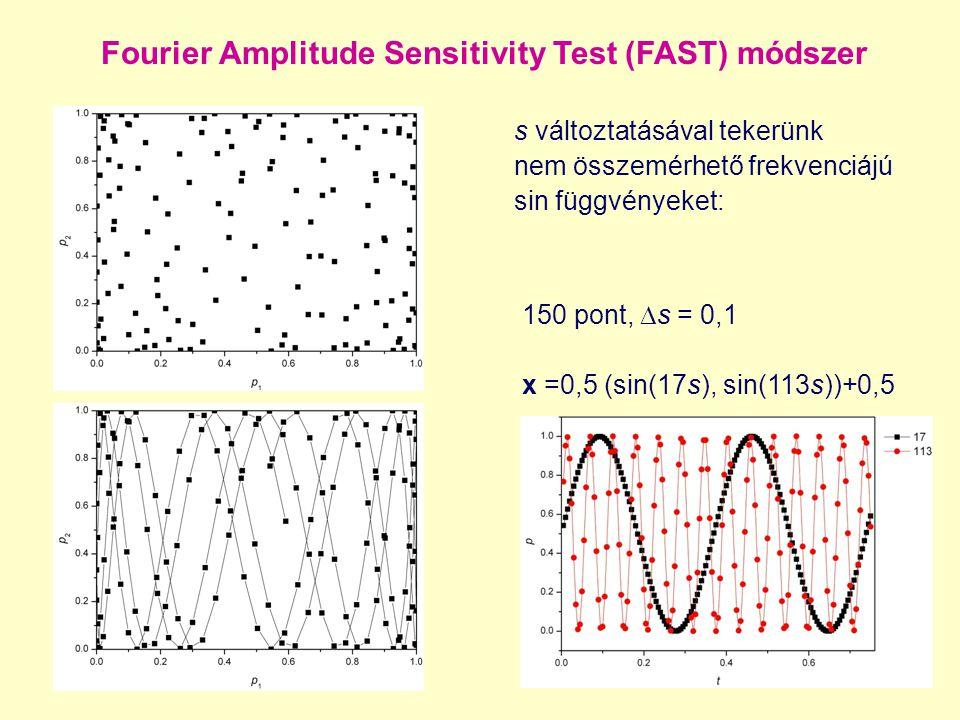 Fourier Amplitude Sensitivity Test (FAST) módszer 150 pont,  s = 0,1 x =0,5 (sin(17s), sin(113s))+0,5 s változtatásával tekerünk nem összemérhető fre