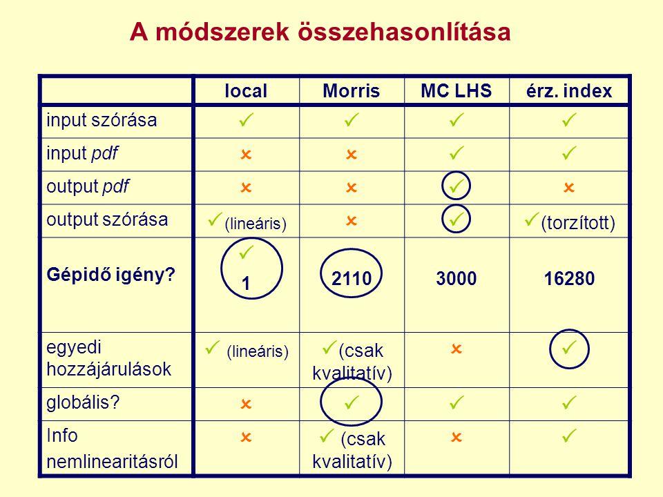 localMorrisMC LHSérz. index input szórása  input pdf  output pdf  output szórása  (lineáris)  (torzított) Gépidő igény? 11 211030001
